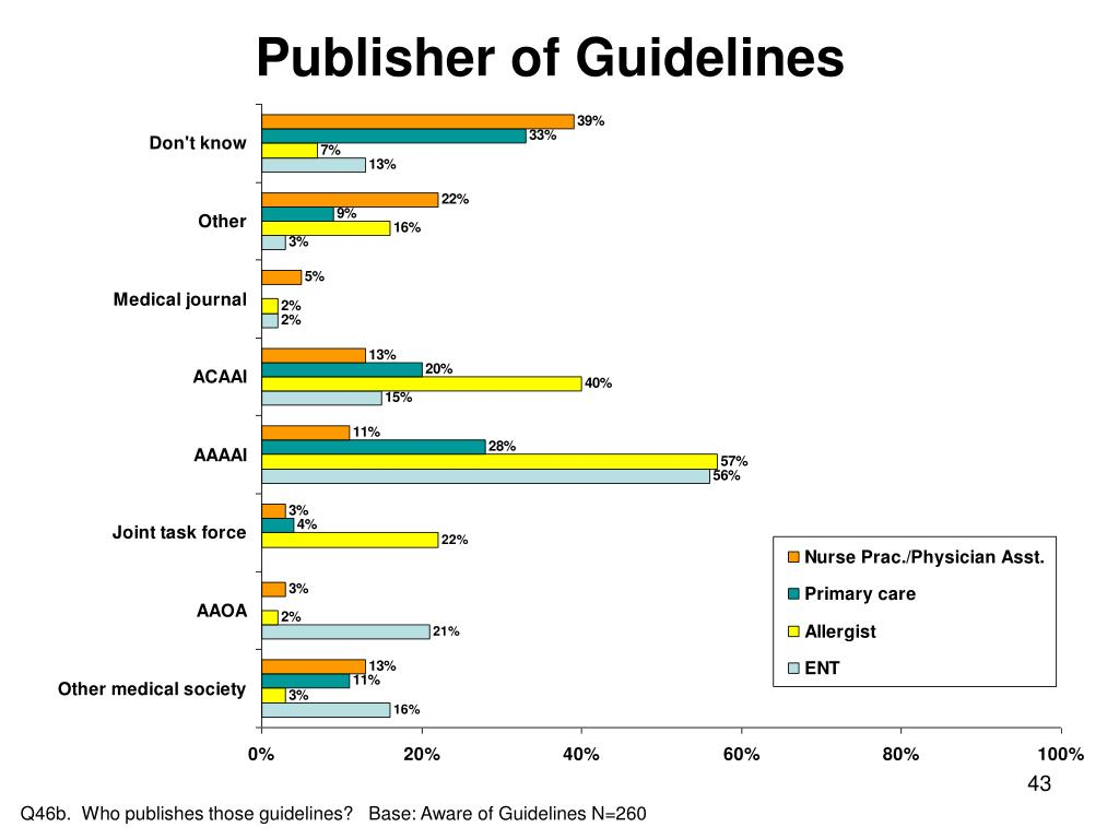 Publisher of Guidelines