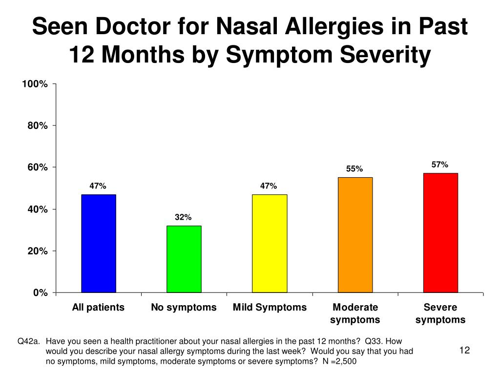 Seen Doctor for Nasal Allergies in Past 12 Months by Symptom Severity