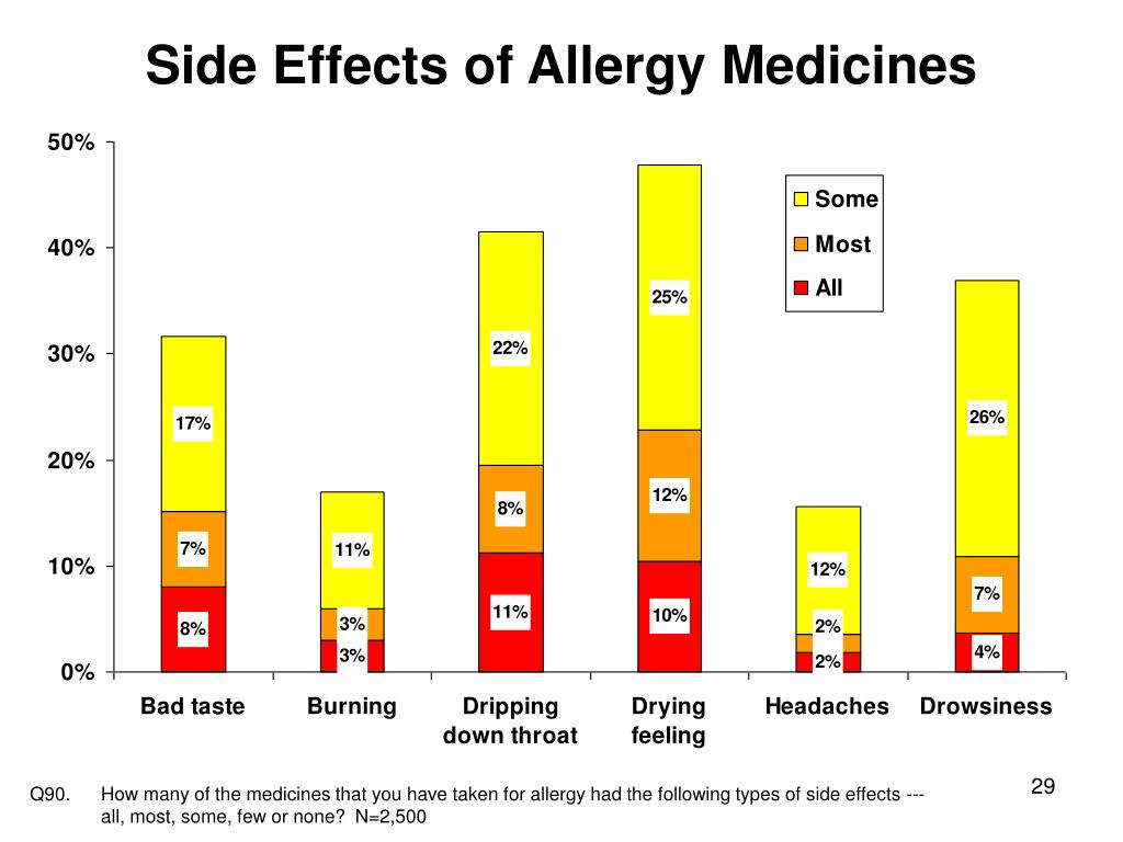 Side Effects of Allergy Medicines