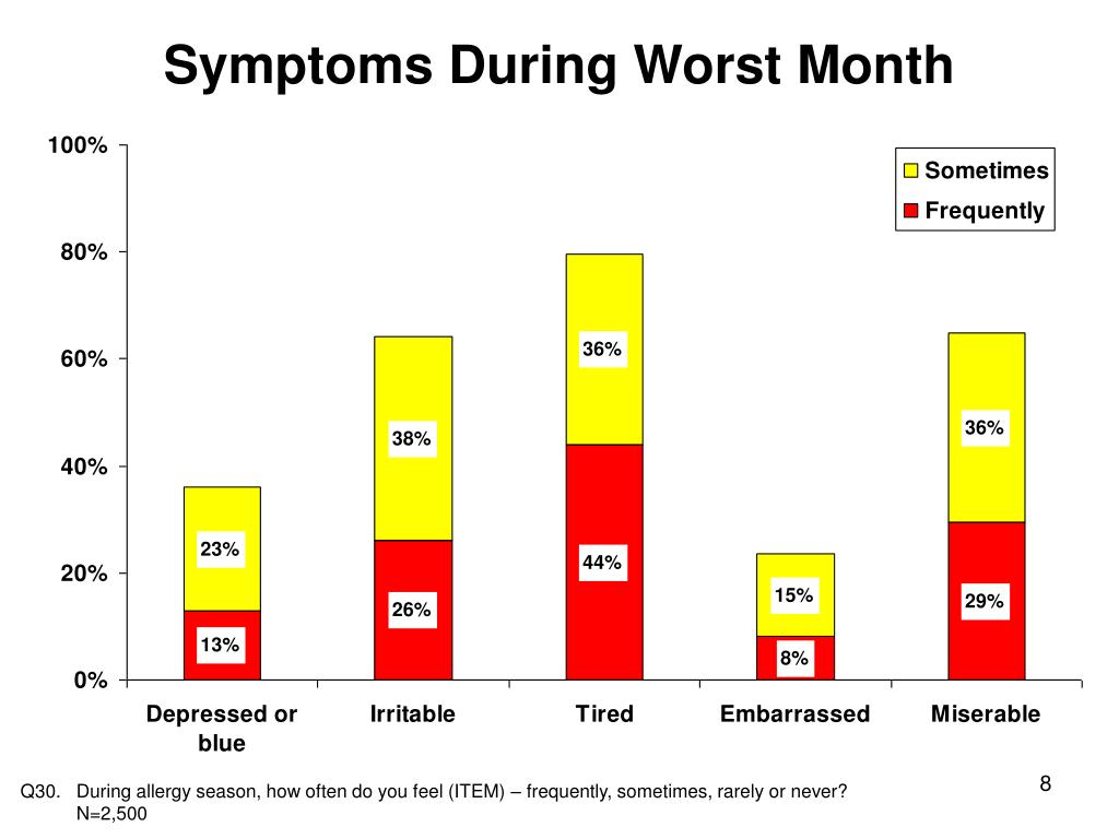 Symptoms During Worst Month