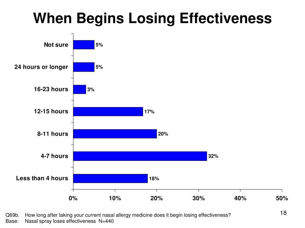 When Begins Losing Effectiveness