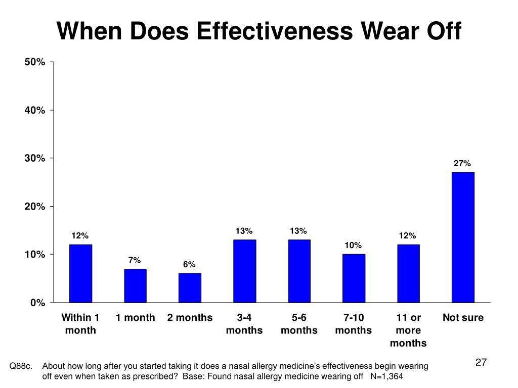 When Does Effectiveness Wear Off