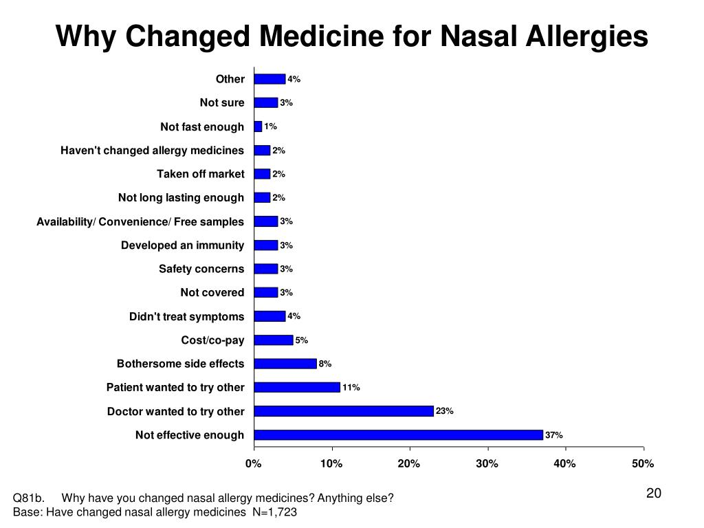 Why Changed Medicine for Nasal Allergies