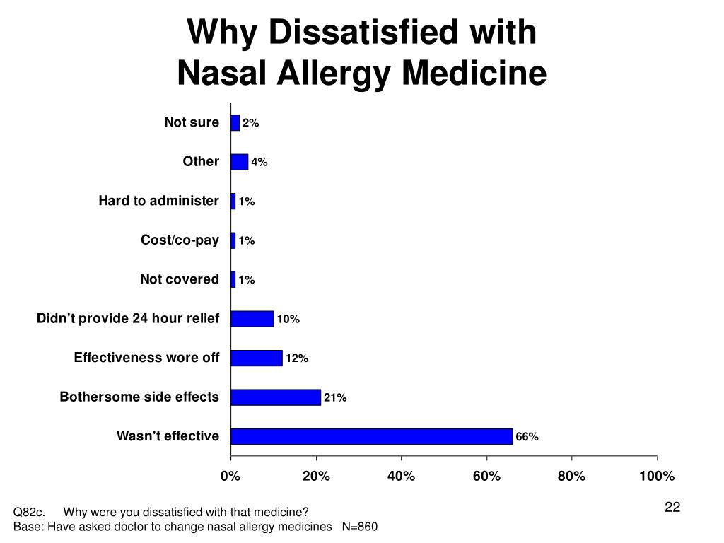 Why Dissatisfied with