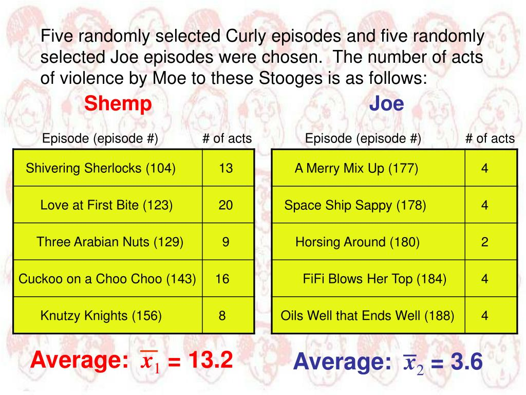 Five randomly selected Curly episodes and five randomly selected Joe episodes were chosen.  The number of acts of violence by Moe to these Stooges is as follows: