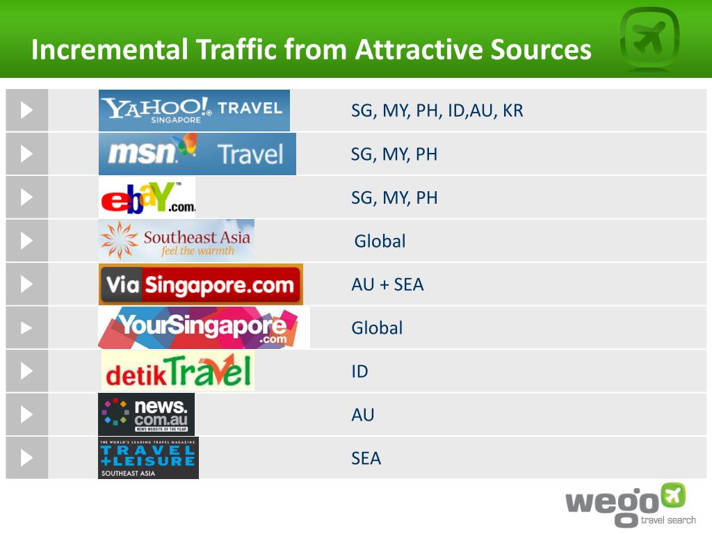 Incremental Traffic from Attractive Sources