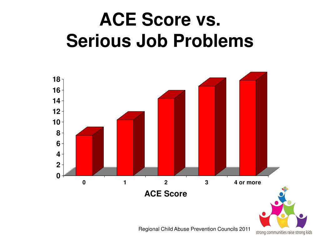 ACE Score vs.