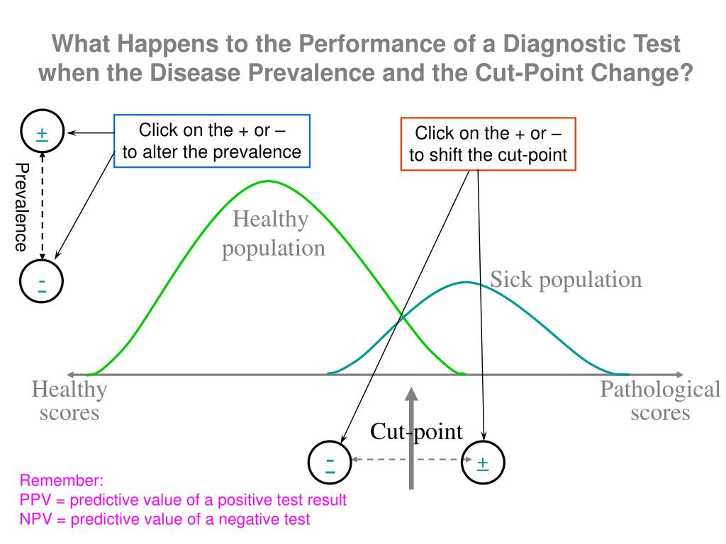What Happens to the Performance of a Diagnostic Test when the Disease Prevalence and the Cut-Point Change?
