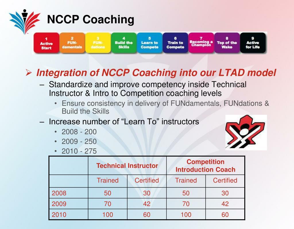 NCCP Coaching