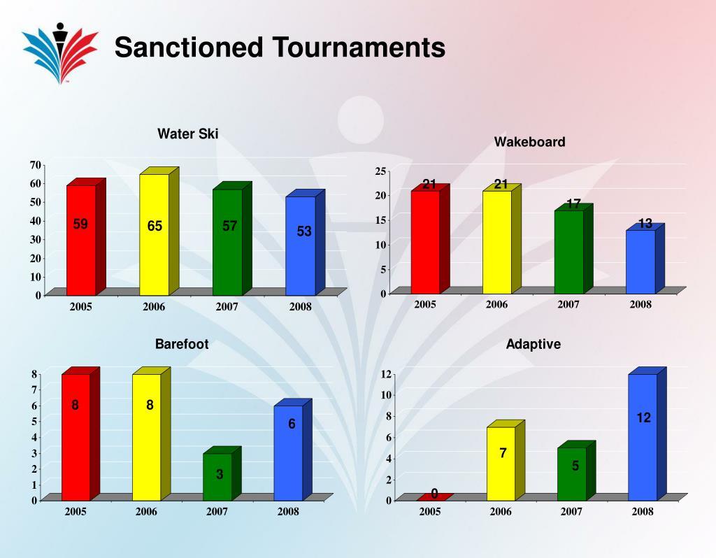 Sanctioned Tournaments