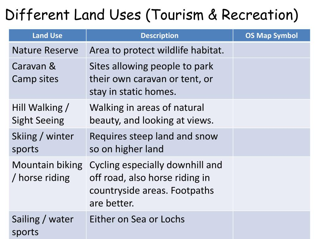 Different Land Uses (Tourism & Recreation)
