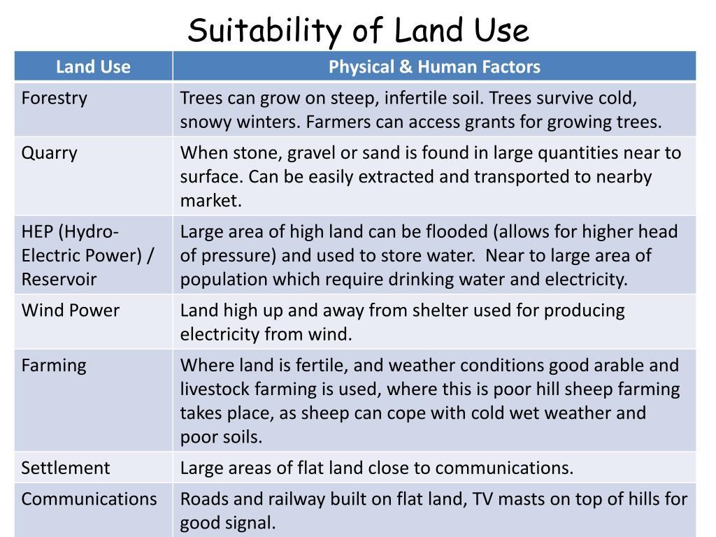 Suitability of Land Use