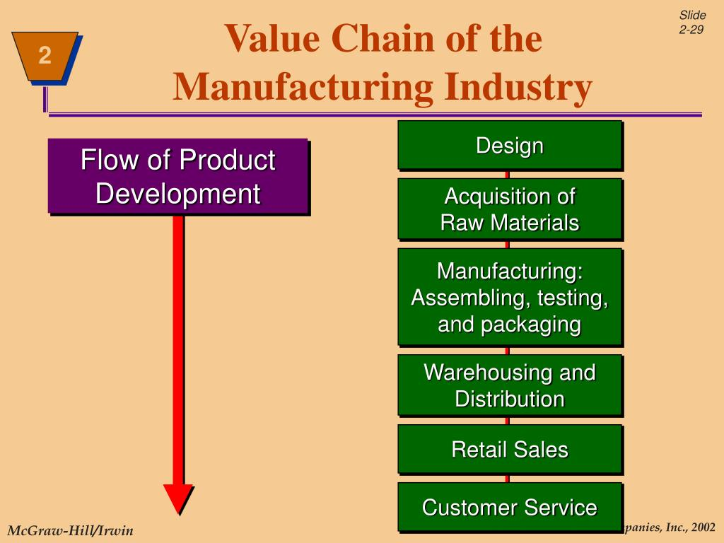 ford motor company value chain analysis