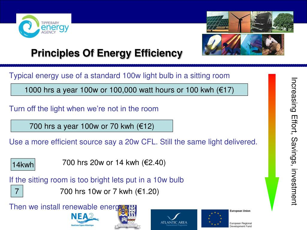 Typical energy use of a standard 100w light bulb in a sitting room