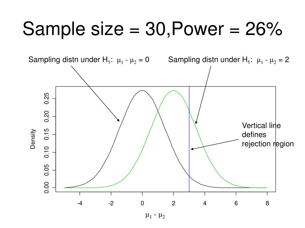 Sample size = 30,Power = 26%