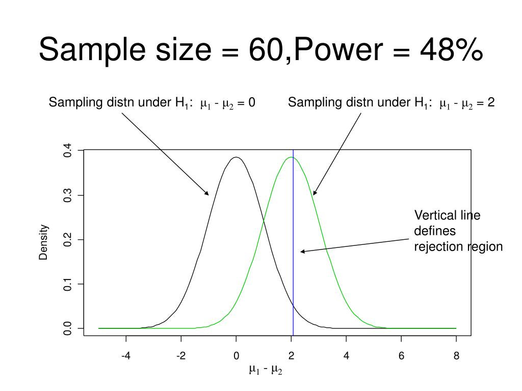 Sample size = 60,Power = 48%