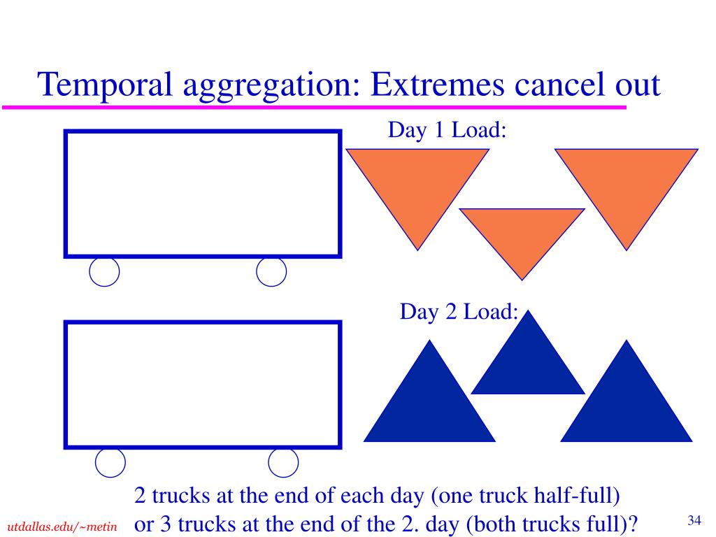 Temporal aggregation: Extremes cancel out