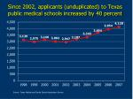 since 2002 applicants unduplicated to texas public medical schools increased by 40 percent