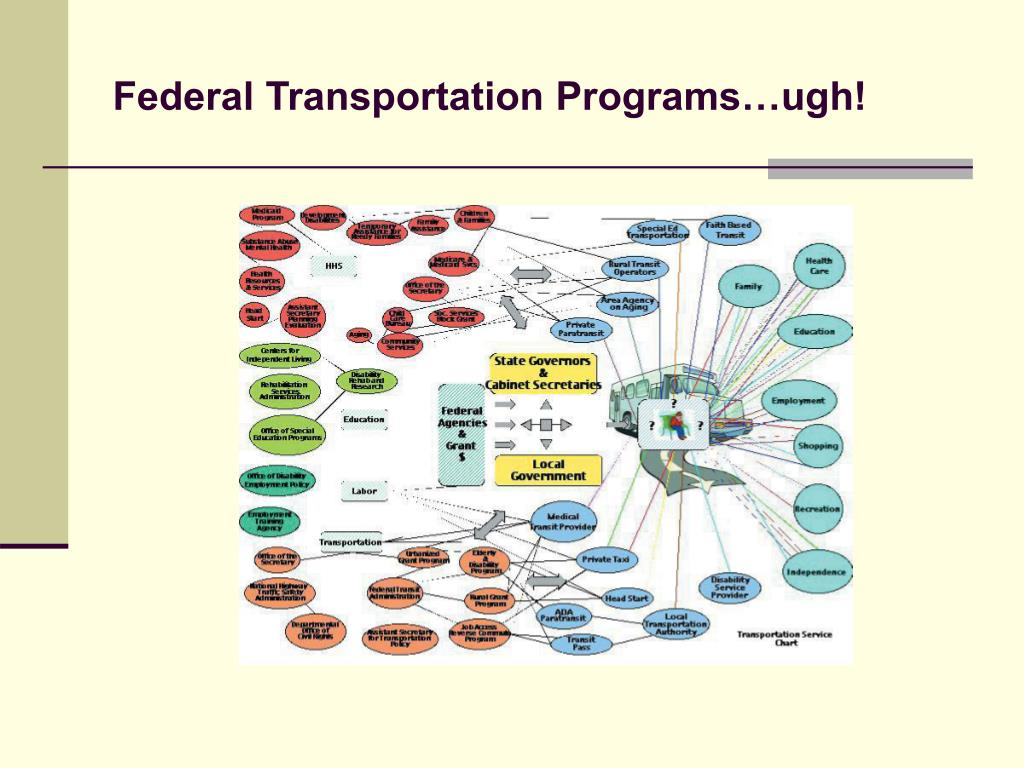 Federal Transportation Programs…ugh!