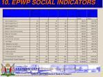 10 epwp social indicators