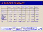 18 budget summary