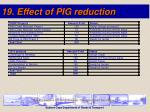 19 effect of pig reduction