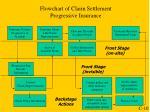 flowchart of claim settlement progressive insurance