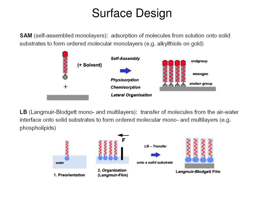 Surface Design