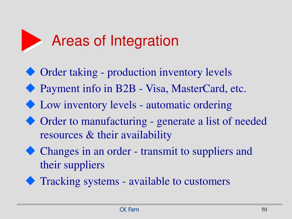 Areas of Integration