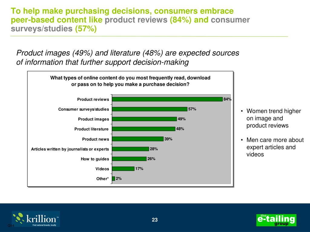 To help make purchasing decisions, consumers embrace peer-based content like