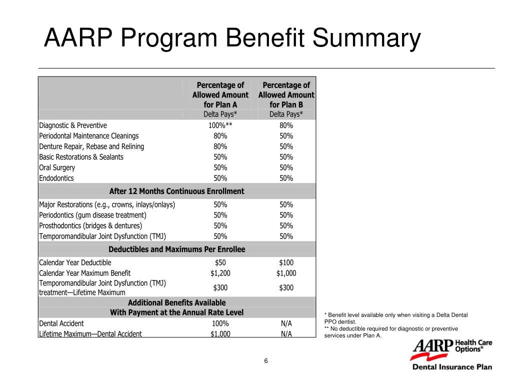 AARP Program Benefit Summary