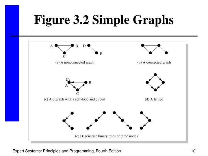 Figure 3.2 Simple Graphs