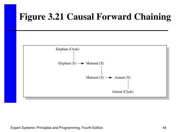 Figure 3.21 Causal Forward Chaining