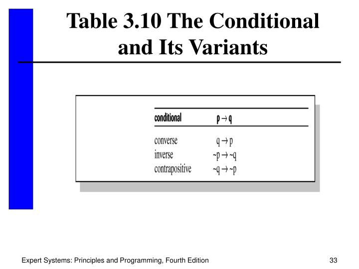 Table 3.10 The Conditional