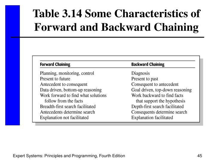Table 3.14 Some Characteristics of
