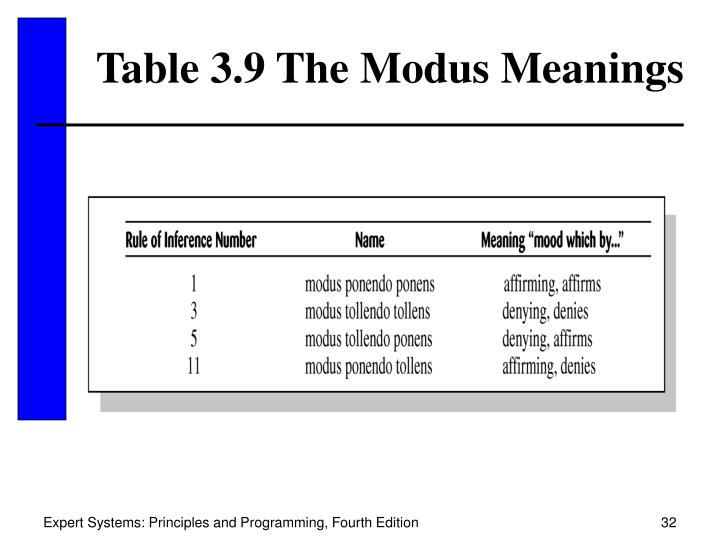 Table 3.9 The Modus Meanings