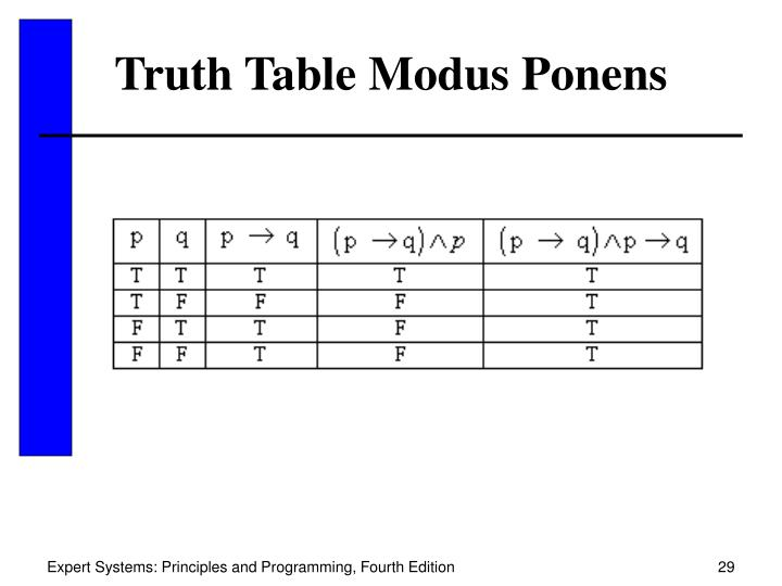 Truth Table Modus Ponens