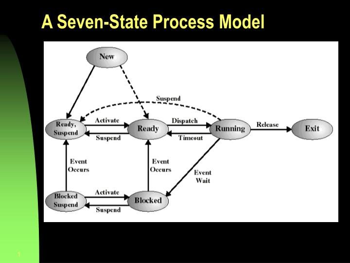 a seven state process model n.