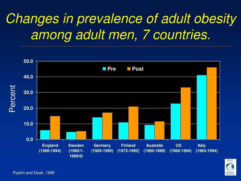 Changes in prevalence of adult obesity among adult men, 7 countries.