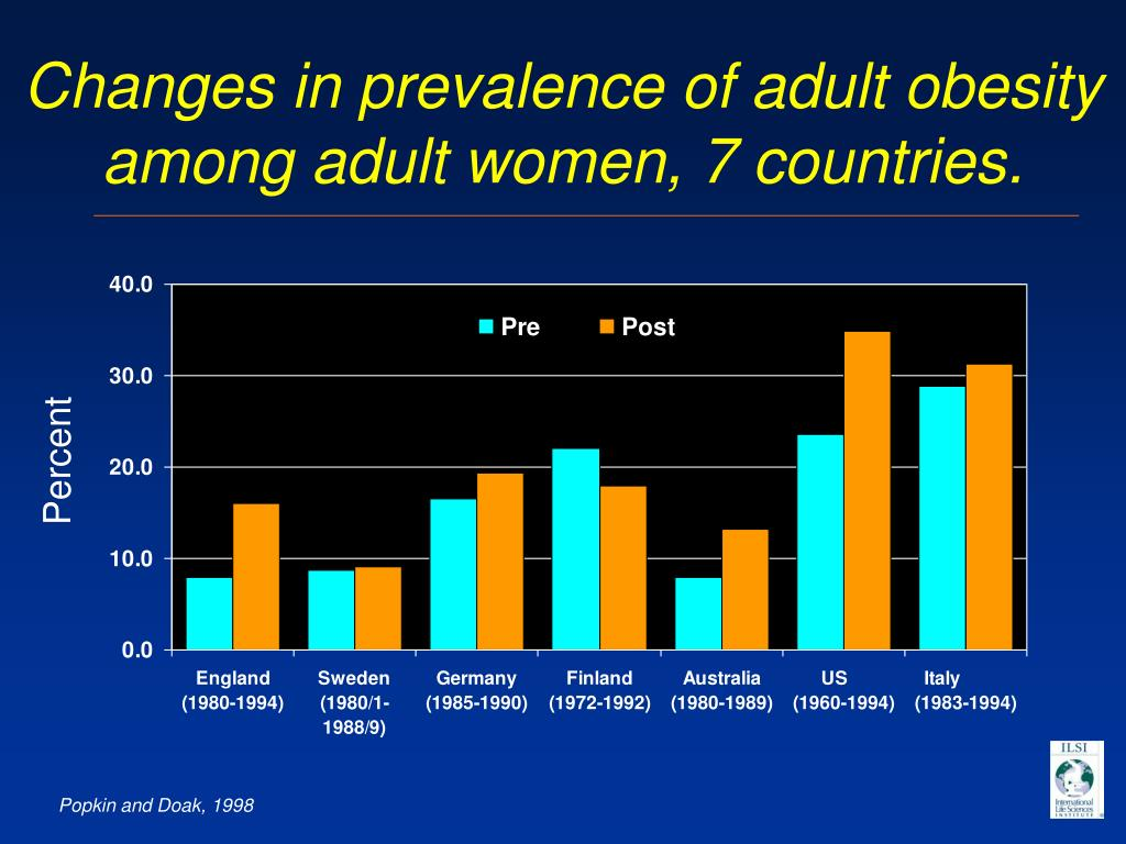 Changes in prevalence of adult obesity among adult women, 7 countries.