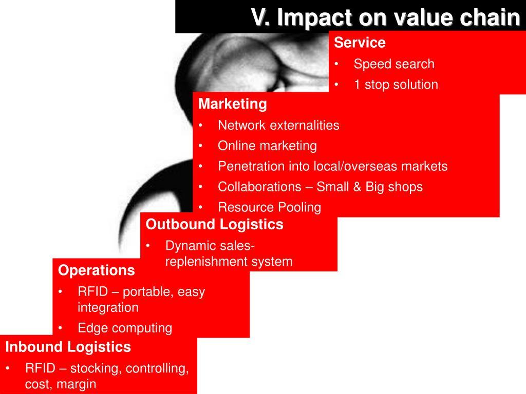 V. Impact on value chain