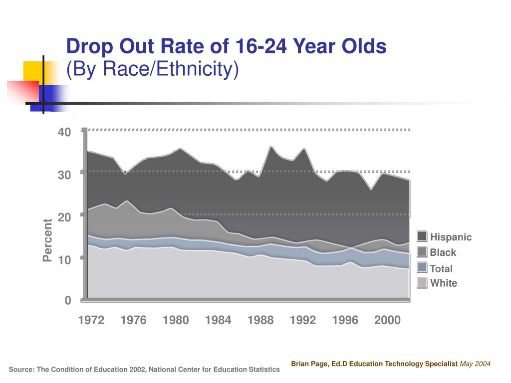 Drop Out Rate of 16-24 Year Olds
