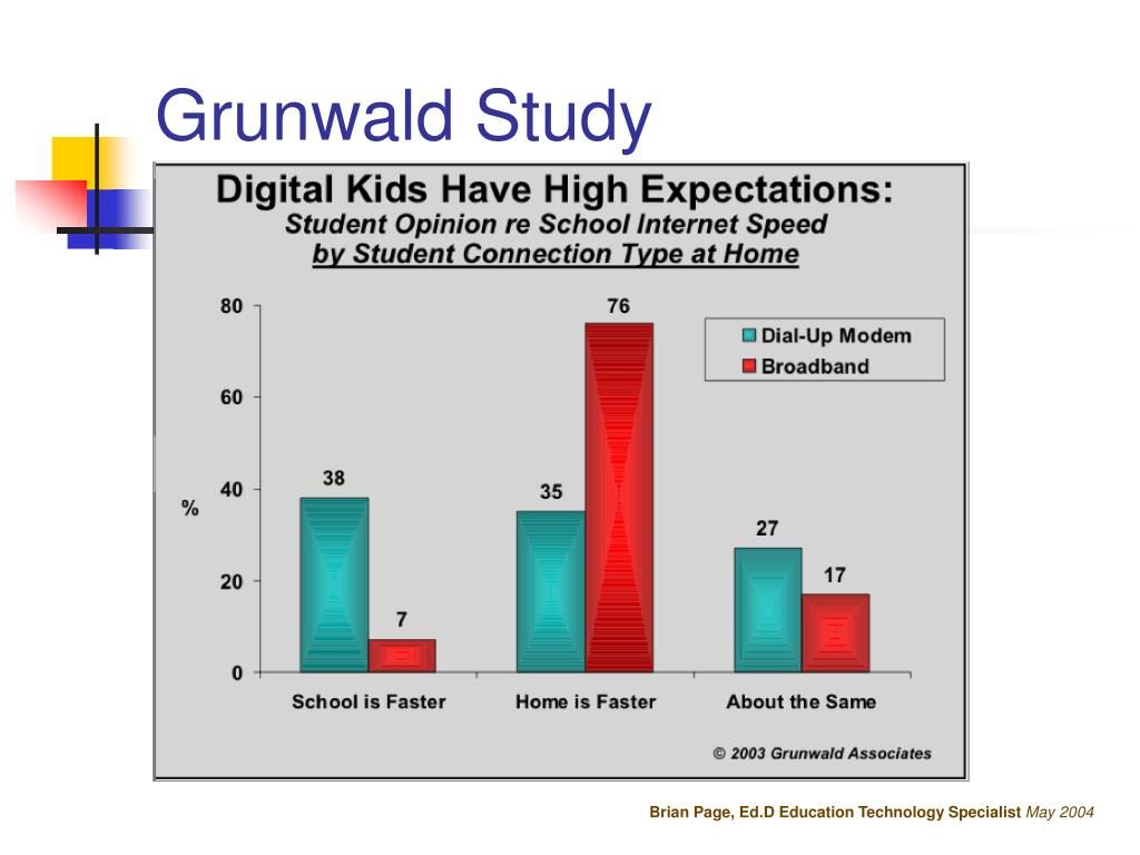 Grunwald Study