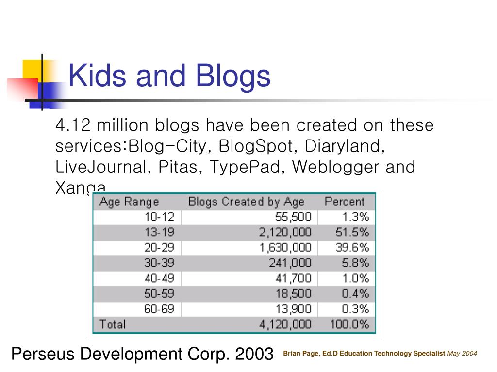 Kids and Blogs