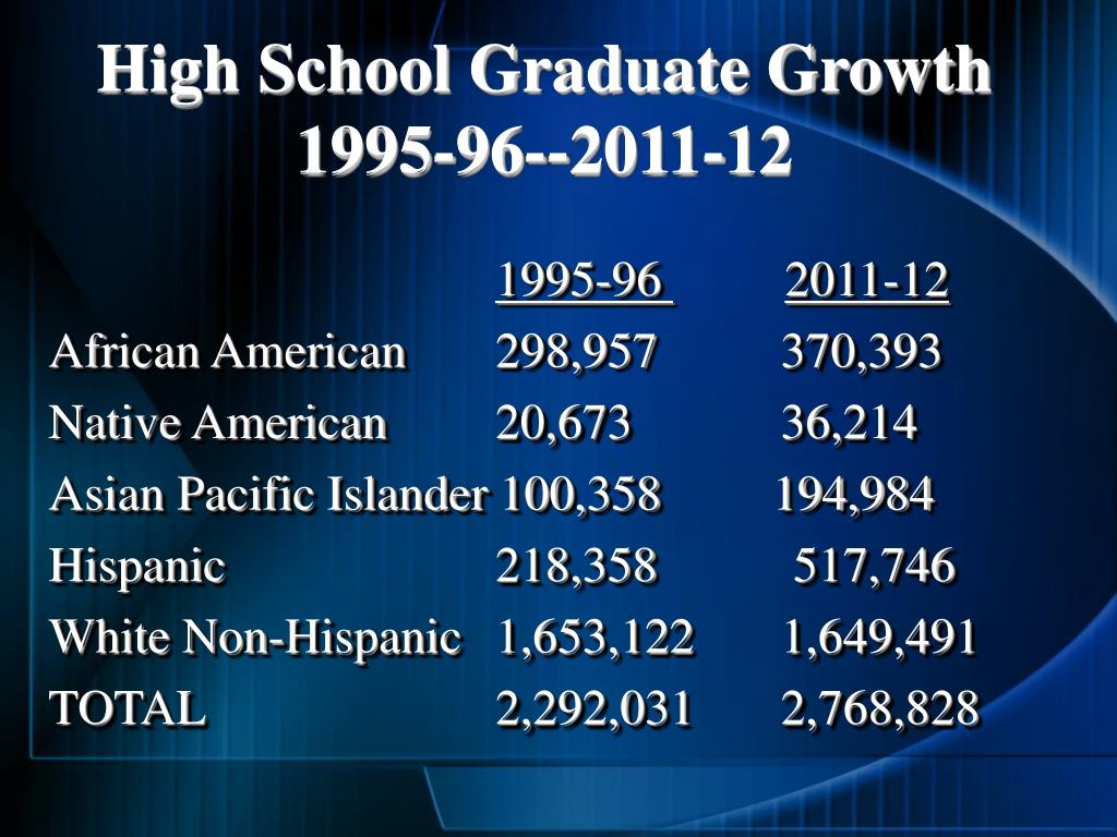 High School Graduate Growth