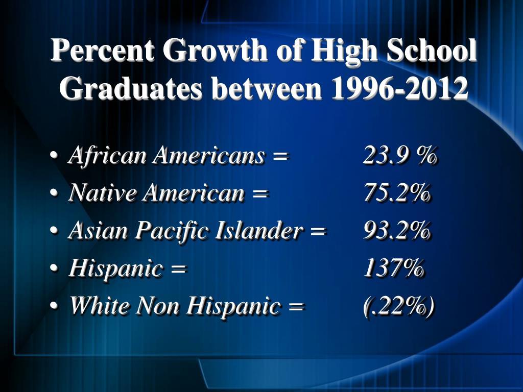 Percent Growth of High School Graduates between 1996-2012