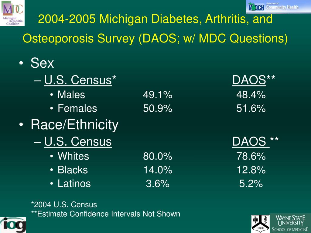 2004-2005 Michigan Diabetes, Arthritis, and Osteoporosis Survey (DAOS; w/ MDC Questions)