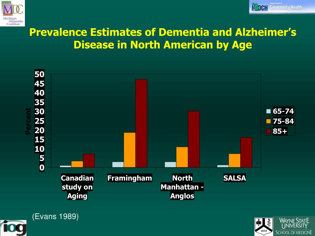 Prevalence Estimates of Dementia and Alzheimer's Disease in North American by Age