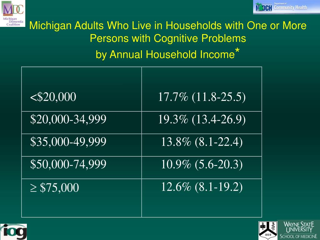 Michigan Adults Who Live in Households with One or More Persons with Cognitive Problems