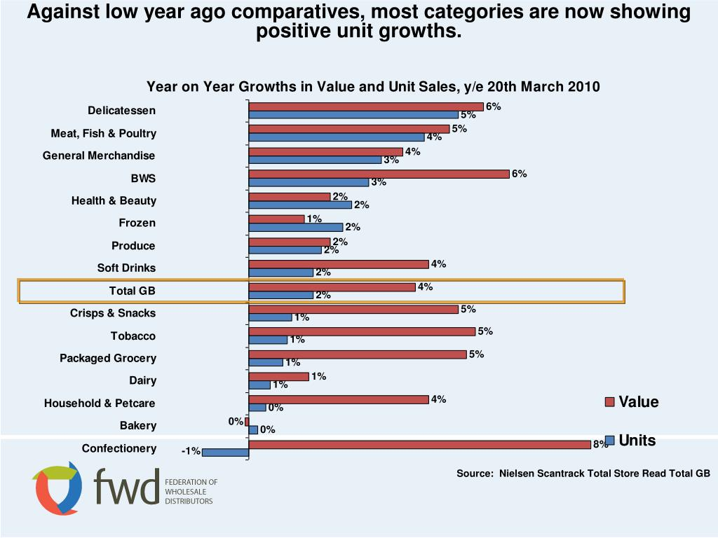 Against low year ago comparatives, most categories are now showing positive unit growths.